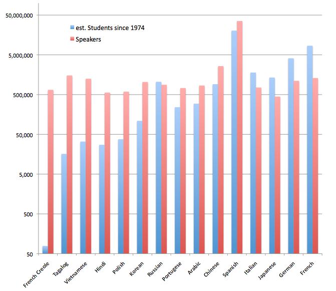 Language Bar Graph