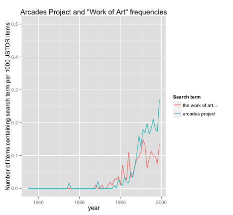 The Arcades Project and The Work of Art