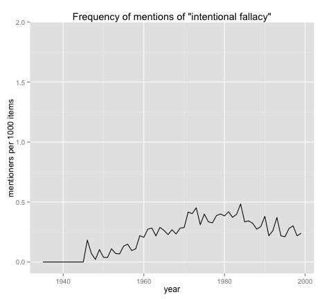 intentional fallacy over time