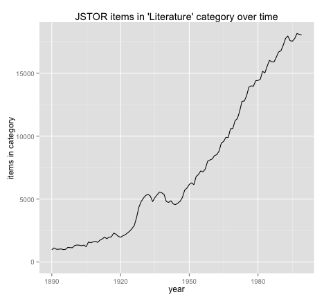 JSTOR literature scholarship items