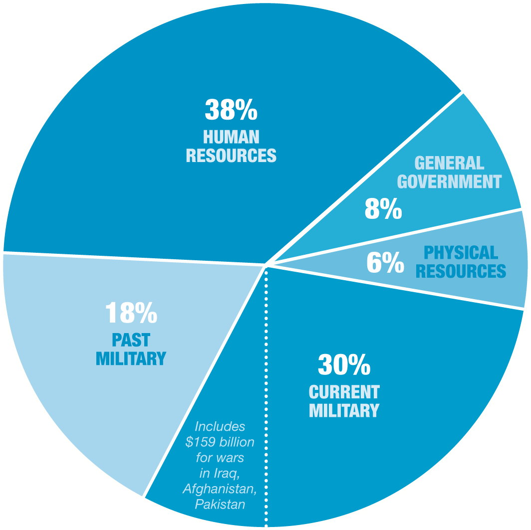 Afterword they were aided and abetted in so doing by a handy pie chart still furnished annually by the war resisters league this year it looks like this nvjuhfo Image collections